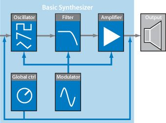 Basic Synthesizer Circuit