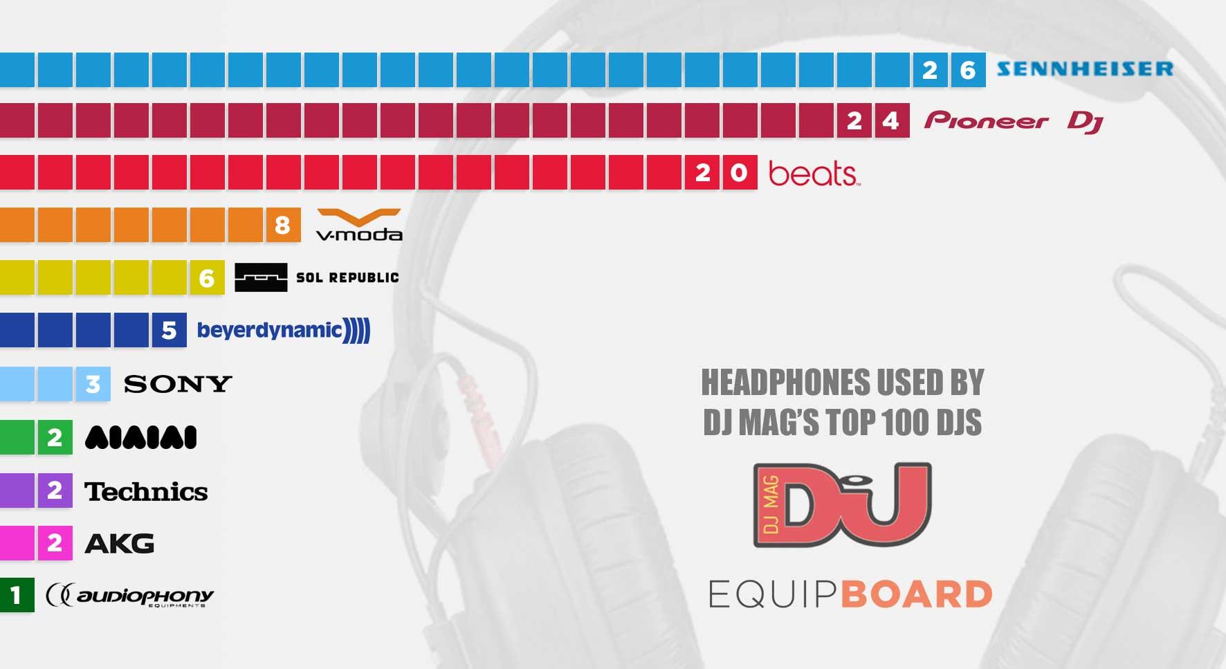 DJMag Top 100 DJs Most Used Headphones