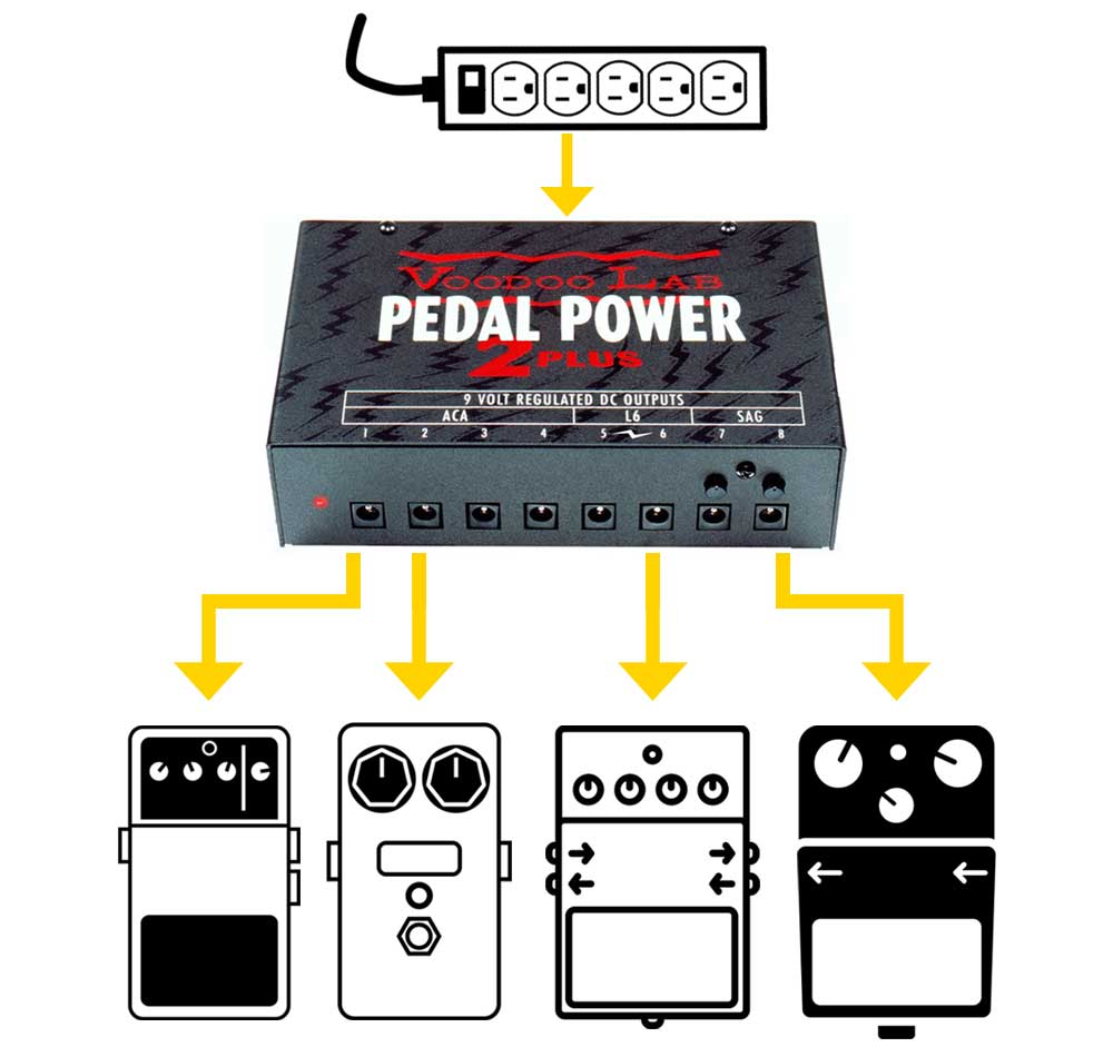 5 Best Pedal Power Supplies Plants For Pedalboards Powerfull Supply 12 V 10 Ampere Guitar