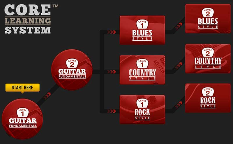 Guitar Tricks Core Learning System is perfect for beginners