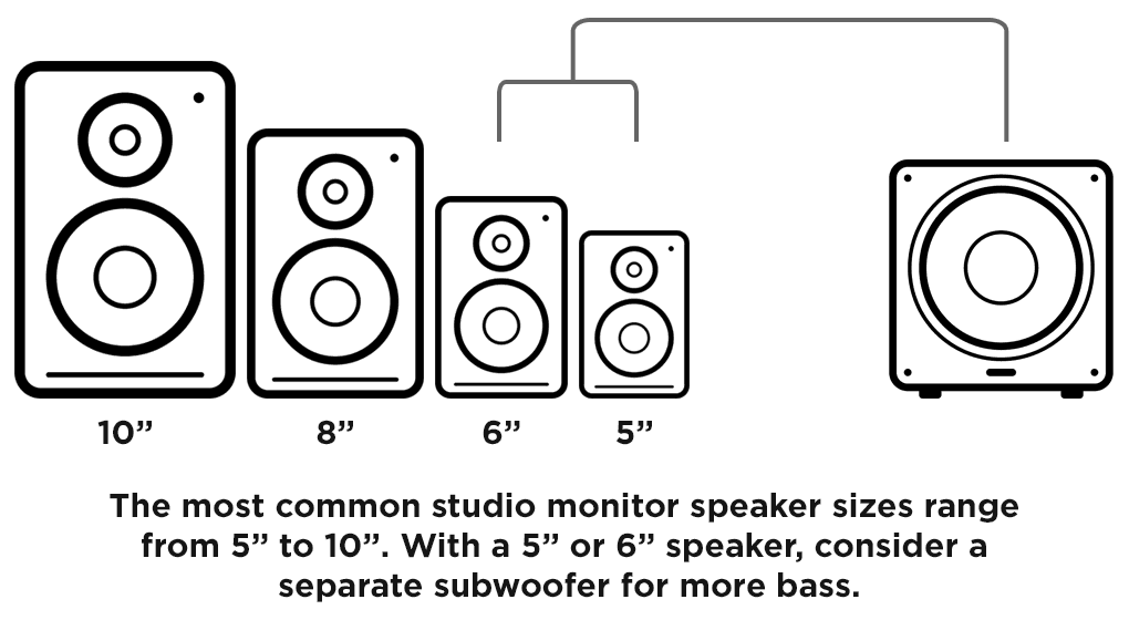 The Best Studio Monitors - Speaker Size
