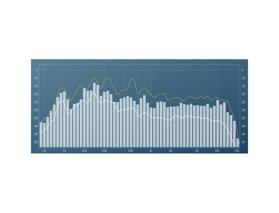 Seven Phases Spectrum Analyzer