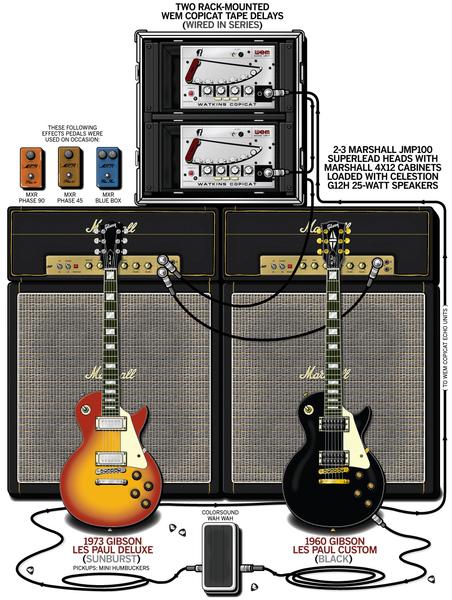 Brian Robertson U0026 39 S Gibson Les Paul Custom Electric Guitar