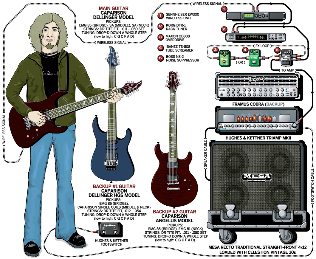 Jackson Rr Wiring Diagram Explore Schematic Suhr Pickup Color Codes Find Kramer Guitar Diagrams Lace Stratocaster Elsalvadorla