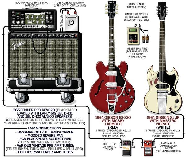 Rex Shelverton S Gibson Sg Junior 60 S Electric Guitar