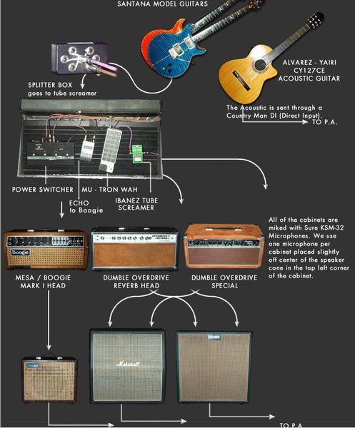 Carlos Santana's Ibanez TS9 Tube Screamer | Equipboard®
