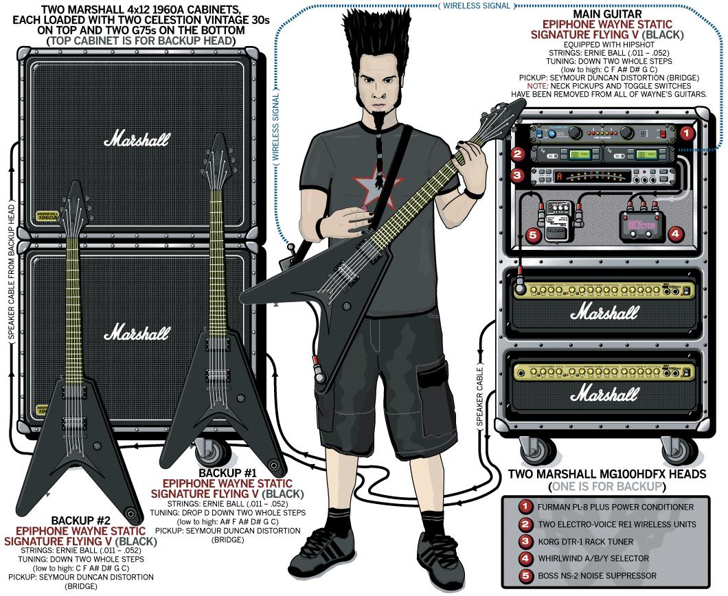 Wayne Static Equipboard 174