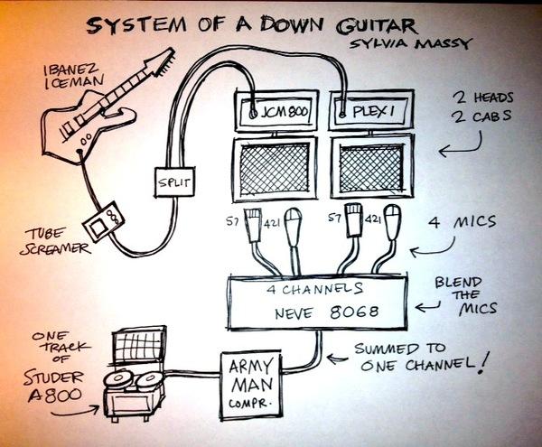 Daron Malakian's Ibanez TS9 Tube Screamer | Equipboard® on