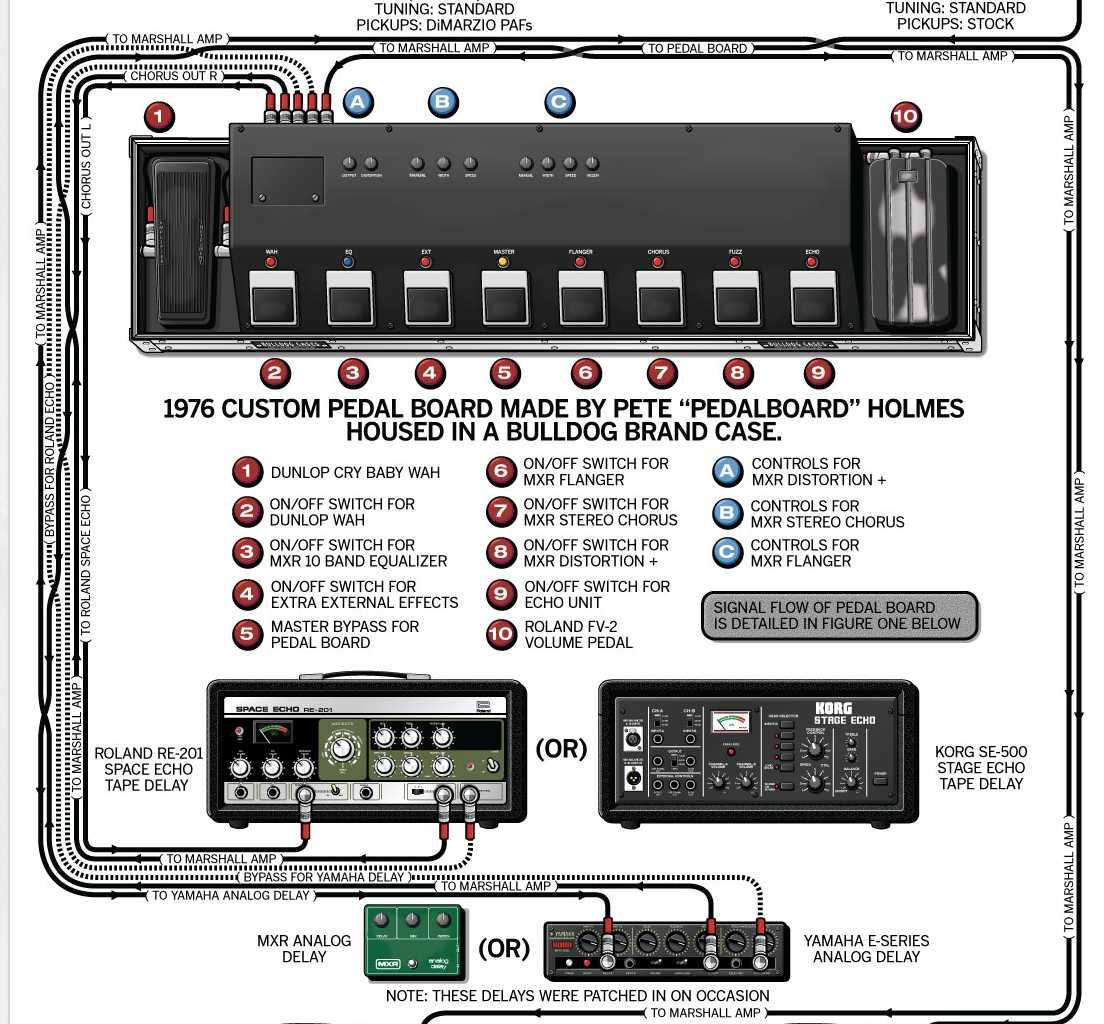 Randy Rhoads Guitar Rig Gear Amp Pedalboard Equipboard 174